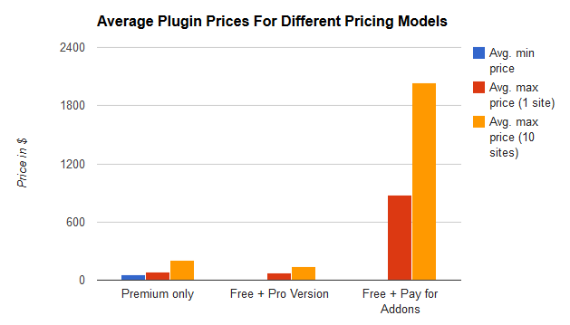 avg-plugin-prices-chart