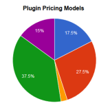 Common Pricing Models and Other Observations - A Look At 40 Premium Plugins